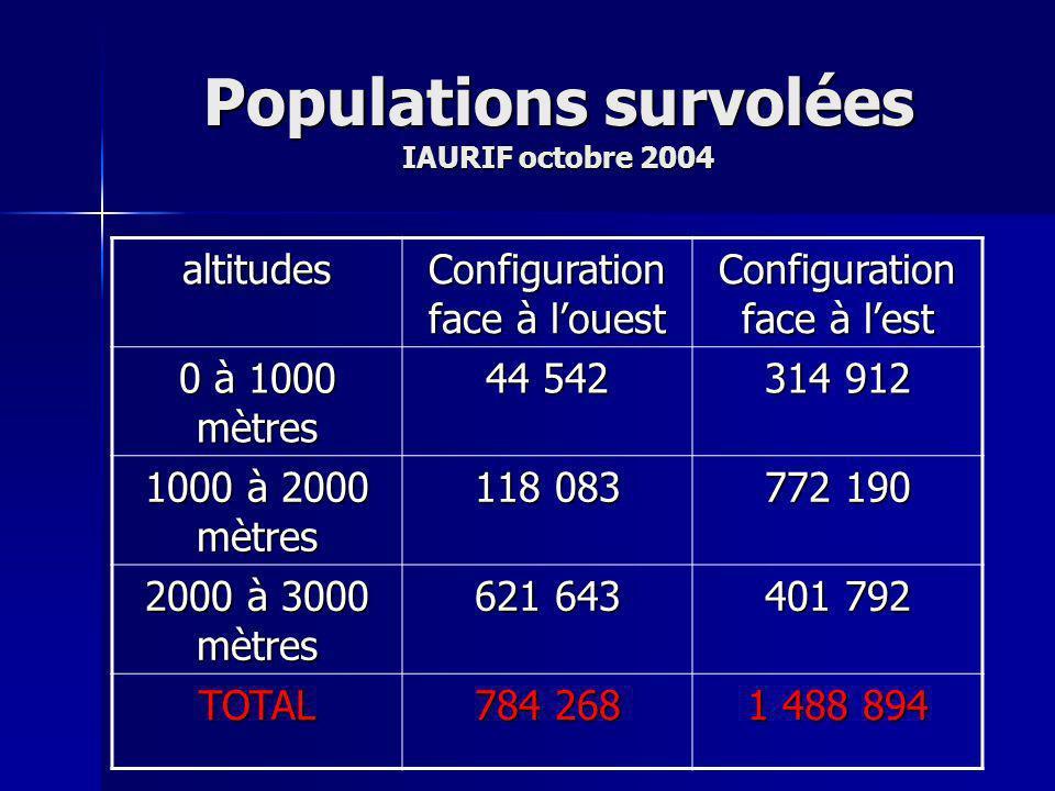 Populations survolées IAURIF octobre 2004 altitudes Configuration face à louest Configuration face à lest 0 à 1000 mètres 44 542 314 912 1000 à 2000 mètres 118 083 772 190 2000 à 3000 mètres 621 643 401 792 TOTAL 784 268 1 488 894