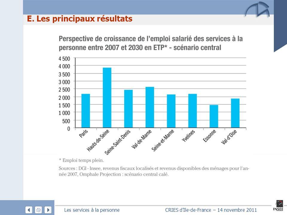 Les services à la personne CRIES dIle-de-France – 14 novembre 2011 E. Les principaux résultats