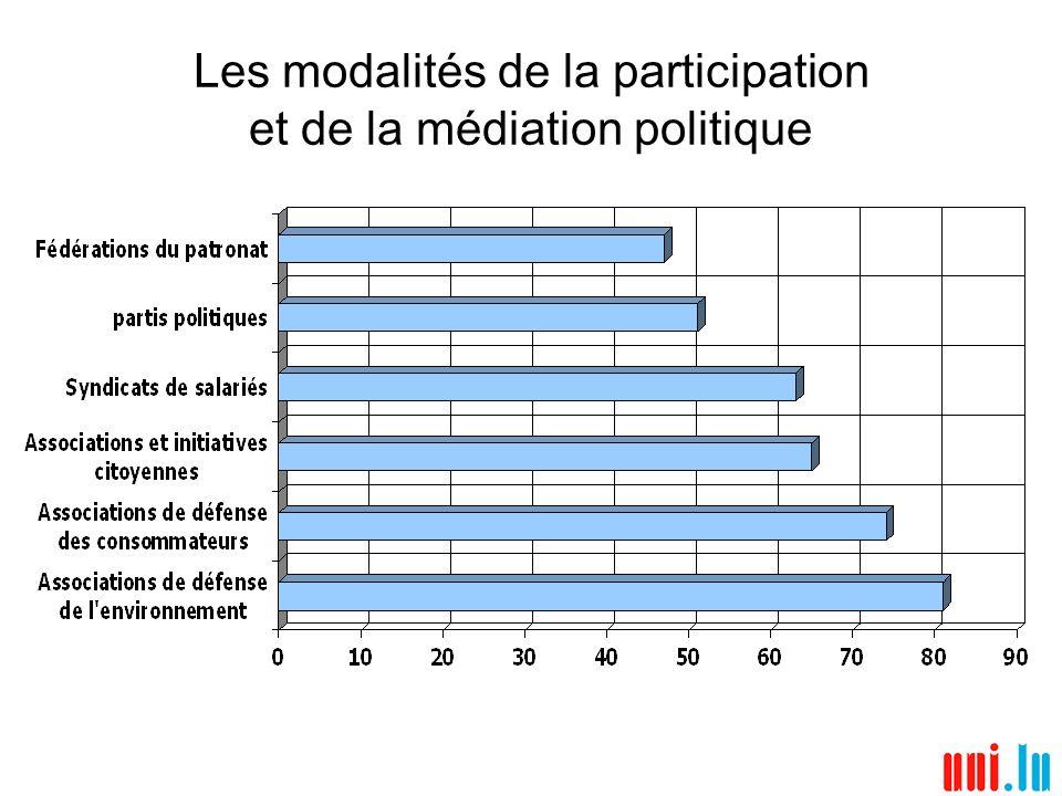 Les modalités de la participation et de la médiation politique