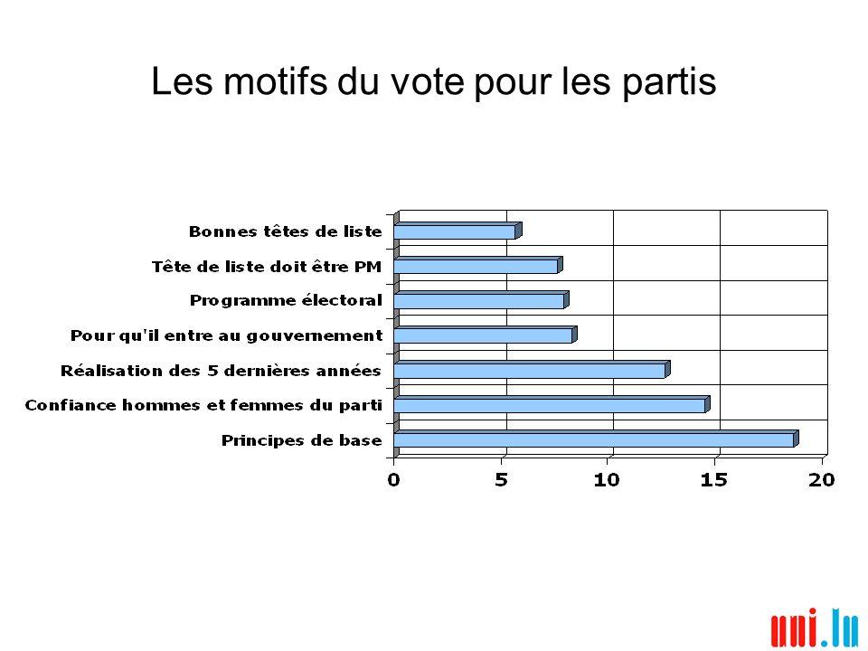Les motifs du vote pour les partis
