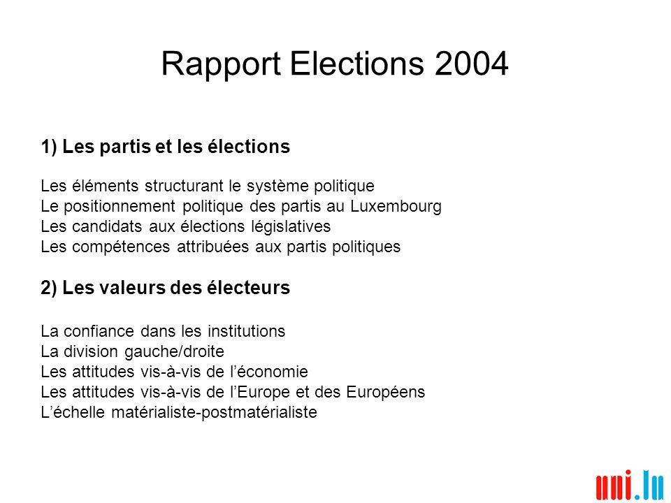 Le positionnement gauche-droite En 2004, les électeurs sont toujours plus nombreux à adopter une position centre gauche-centre (48,7%).