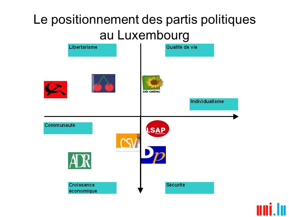 Les attitudes vis-à-vis de léconomie Les personnes interrogées étaient 46% à penser tendanciellement que lÉtat devait avoir un certain contrôle sur les entreprises; De manière générale, au dilemme protection de lenvironnement/sécurité de lemploi, les enquêtés favorisaient nettement le second ou adoptaient une position neutre (respectivement 38% et 46,3%); Pourtant, la qualité de vie au Luxembourg lemporte sur lattachement à la croissance de léconomie dans tous les électorats (respectivement 40,9% et 16,4%); 34,8% des personnes interrogées déclaraient que la situation économique était « moins bonne » quun an auparavant et 10,2% beaucoup « moins bonne ».