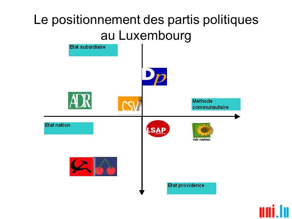 Les attitudes vis-à-vis de lEurope et des Européens 68% de lensemble des sondés étaient daccord avec la préférence nationale pour lemploi; 61% dentre eux étaient daccord avec lidée que les ressortissants communautaires votent à toutes les élections; Le soutien de lappartenance du Luxembourg à lUnion européenne nest remis en cause dans aucun des électorats 86,3% des personnes interrogées considèrent que cest une bonne chose; Pourtant, 35,6% des personnes interrogées jugeaient tendanciellement que lintégration de lUnion européenne était déjà allée trop loin; 63,6% de lélectorat de lADR –par ailleurs le plus attaché à la préférence nationale de tous les électorats des partis représentés à la Chambre des Députés– était en adéquation avec la posture souverainiste de la direction du parti.