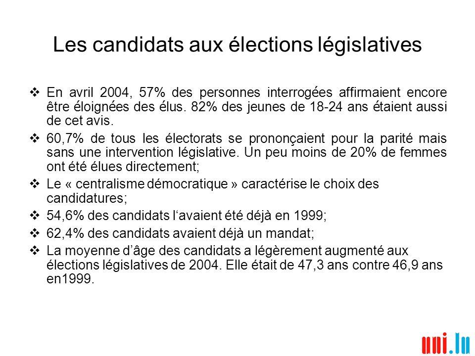 Les candidats aux élections législatives En avril 2004, 57% des personnes interrog é es affirmaient encore être é loign é es des é lus.