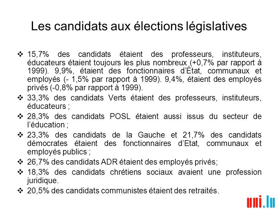 Les candidats aux élections législatives 15,7% des candidats étaient des professeurs, instituteurs, éducateurs étaient toujours les plus nombreux (+0,7% par rapport à 1999).