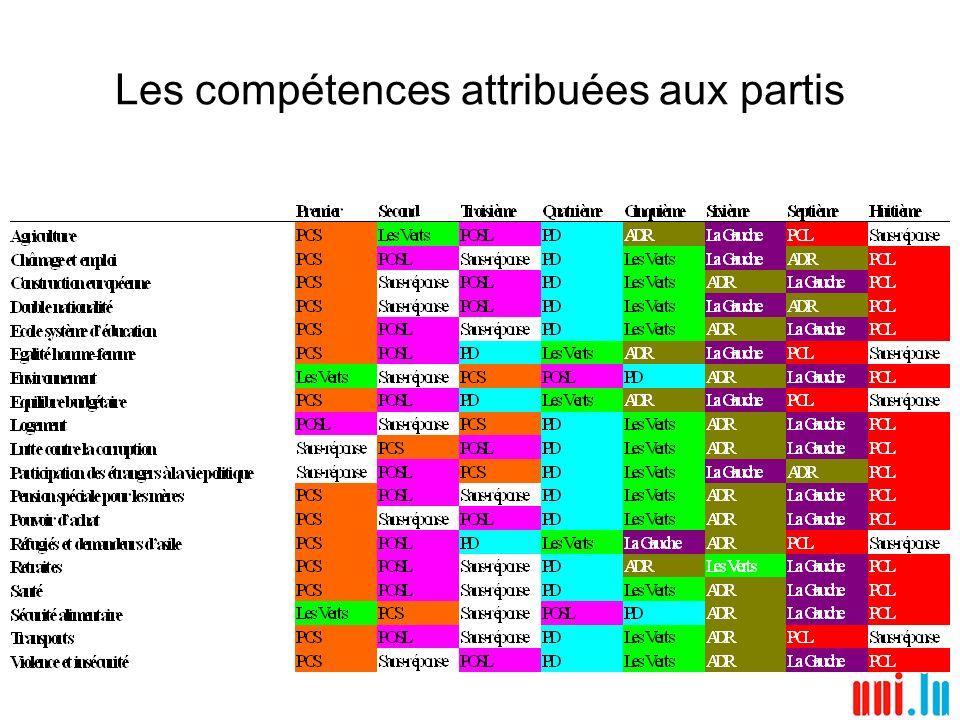 Les compétences attribuées aux partis