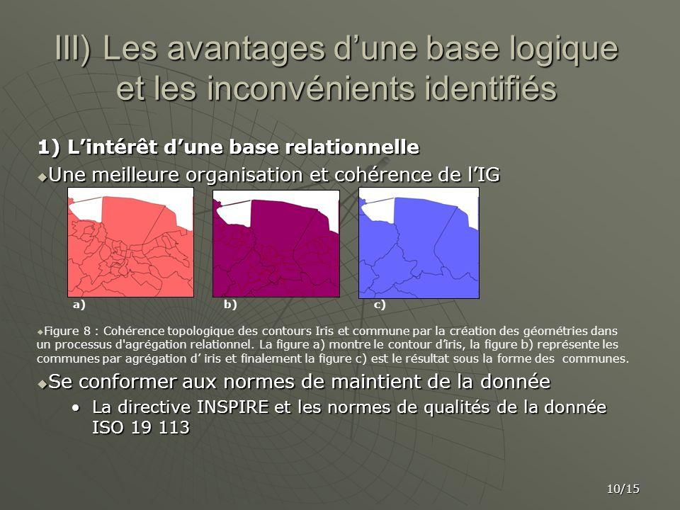 III) Les avantages dune base logique et les inconvénients identifiés 1) Lintérêt dune base relationnelle Une meilleure organisation et cohérence de lI