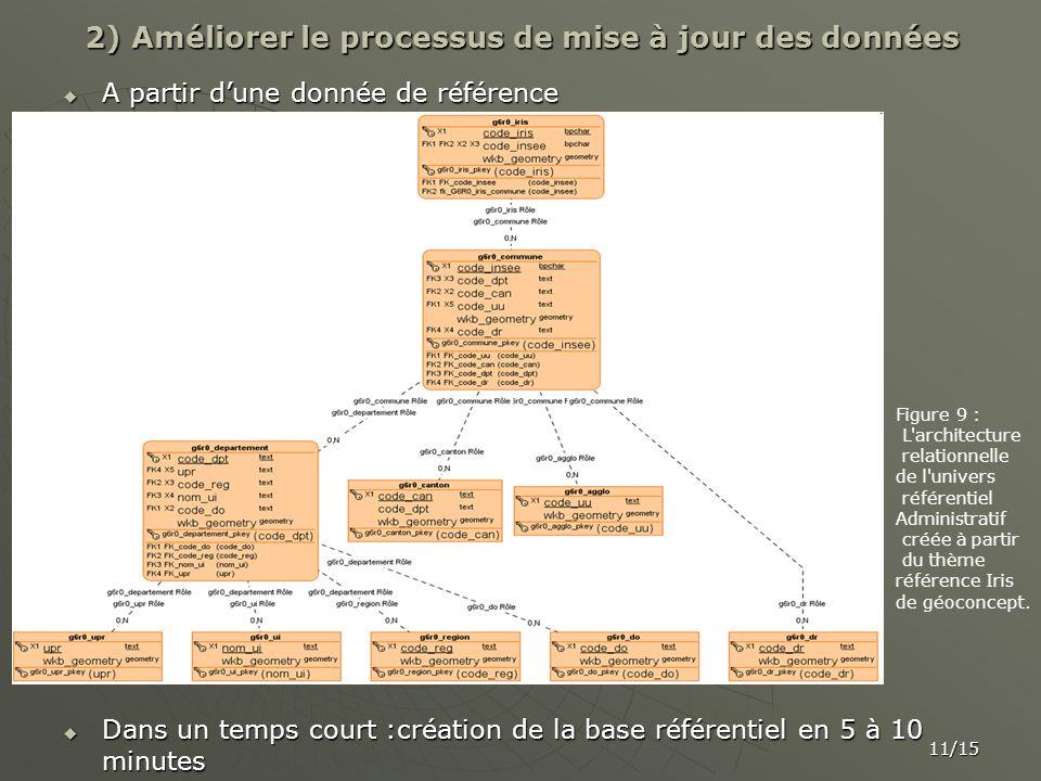 2) Améliorer le processus de mise à jour des données A partir dune donnée de référence A partir dune donnée de référence Dans un temps court :création