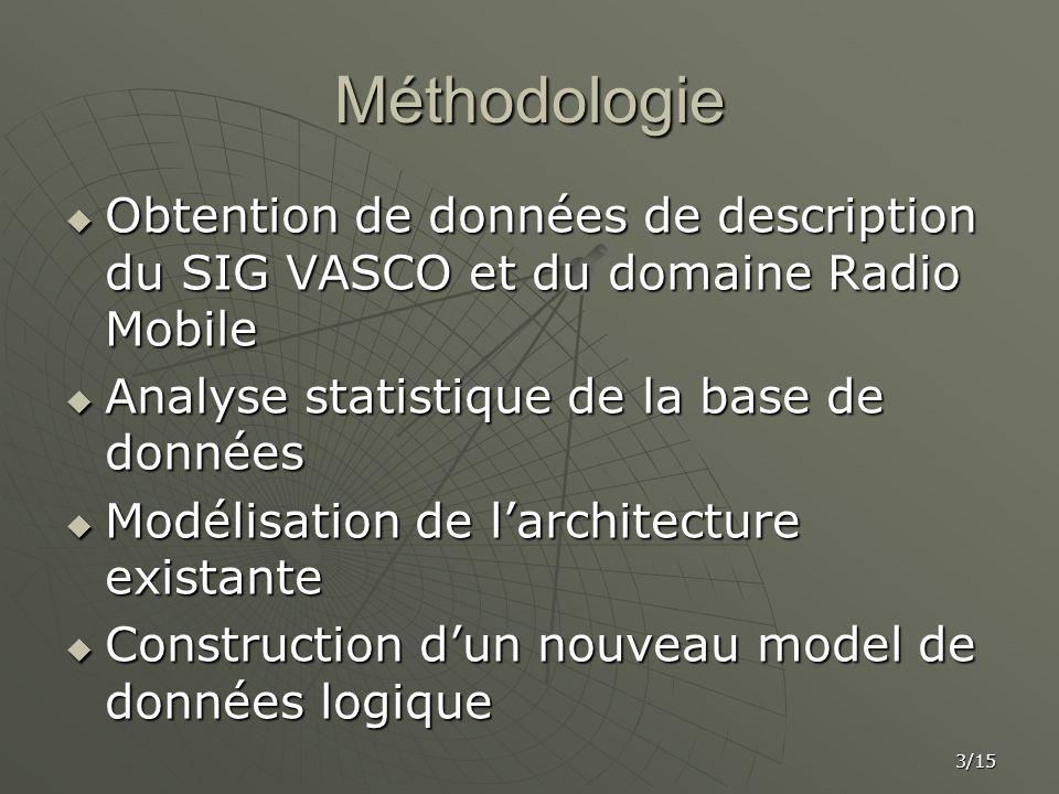 Méthodologie Obtention de données de description du SIG VASCO et du domaine Radio Mobile Obtention de données de description du SIG VASCO et du domain