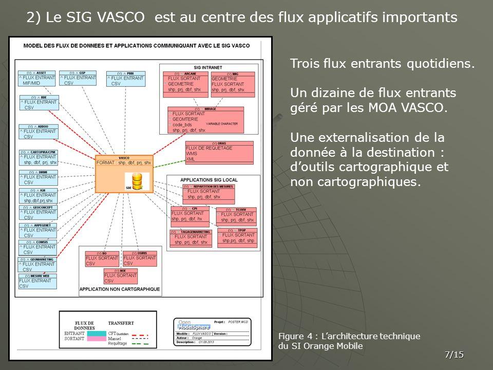 7/15 2) Le SIG VASCO est au centre des flux applicatifs importants Trois flux entrants quotidiens. Un dizaine de flux entrants géré par les MOA VASCO.