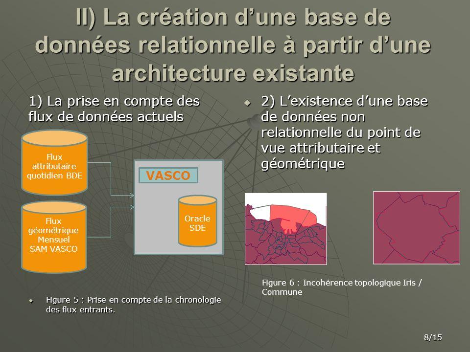 II) La création dune base de données relationnelle à partir dune architecture existante 1) La prise en compte des flux de données actuels Figure 5 : P