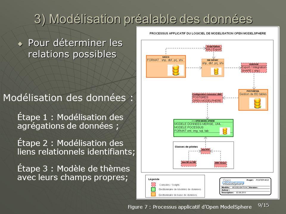 3) Modélisation préalable des données Pour déterminer les relations possibles Pour déterminer les relations possibles 9/15 Modélisation des données :