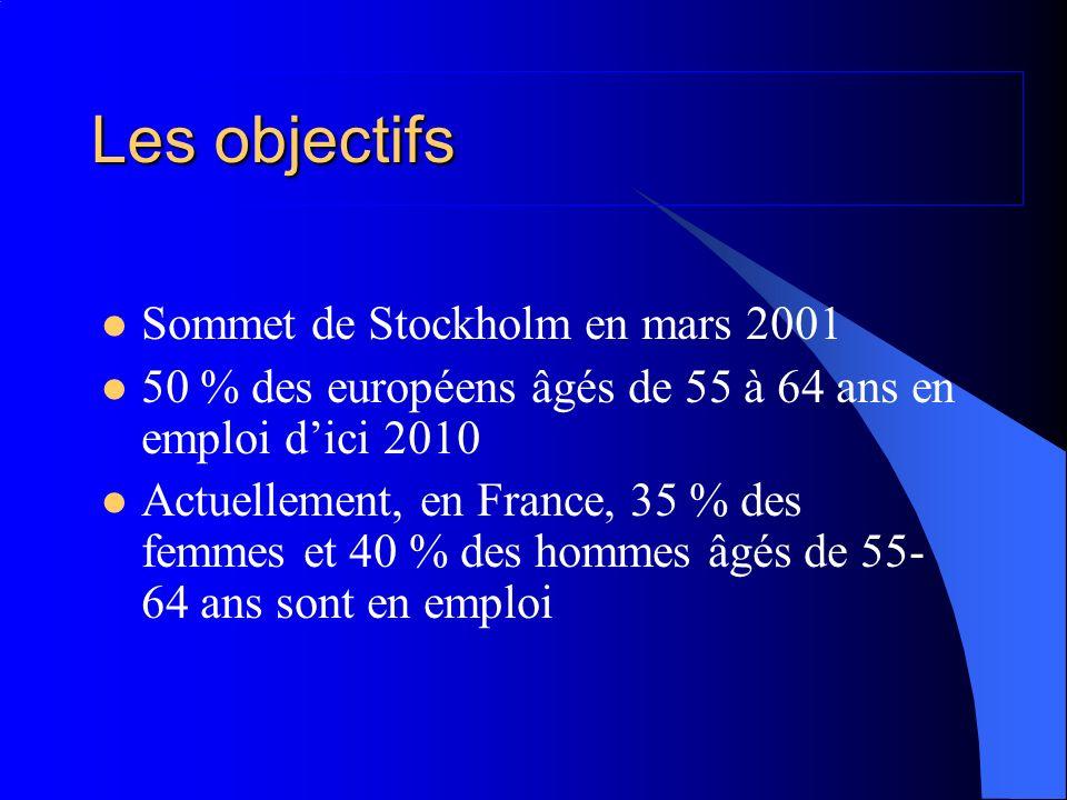 Les objectifs Sommet de Stockholm en mars 2001 50 % des européens âgés de 55 à 64 ans en emploi dici 2010 Actuellement, en France, 35 % des femmes et 40 % des hommes âgés de 55- 64 ans sont en emploi
