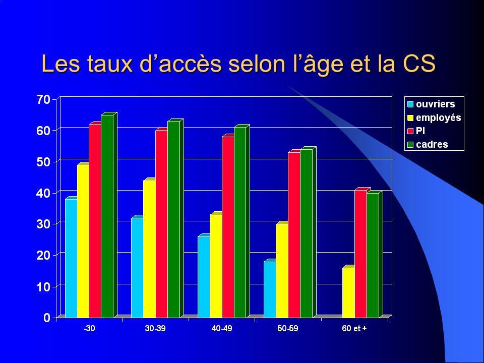 Les taux daccès selon lâge et la CS