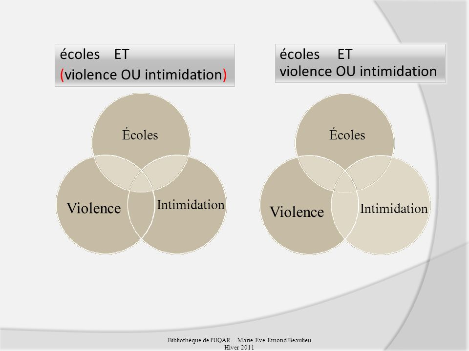 écoles ET (violence OU intimidation) écoles ET violence OU intimidation Bibliothèque de l UQAR - Marie-Eve Emond Beaulieu Hiver 2011 Intimidation Écoles Violence