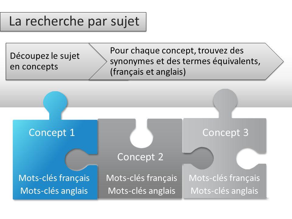 La recherche par sujet Concept 1 Concept 2 Mots-clés français Mots-clés anglais Mots-clés français Mots-clés anglais Concept 3 Mots-clés français Mots-clés anglais Découpez le sujet en concepts Pour chaque concept, trouvez des synonymes et des termes équivalents, (français et anglais)