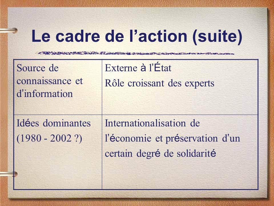 Le cadre de laction (suite) Source de connaissance et d information Externe à l É tat Rôle croissant des experts Id é es dominantes (1980 - 2002 ?) In