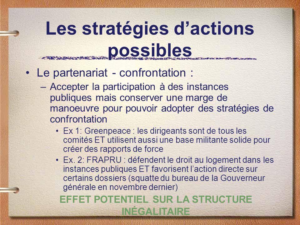Les stratégies dactions possibles Le partenariat - confrontation : –Accepter la participation à des instances publiques mais conserver une marge de ma