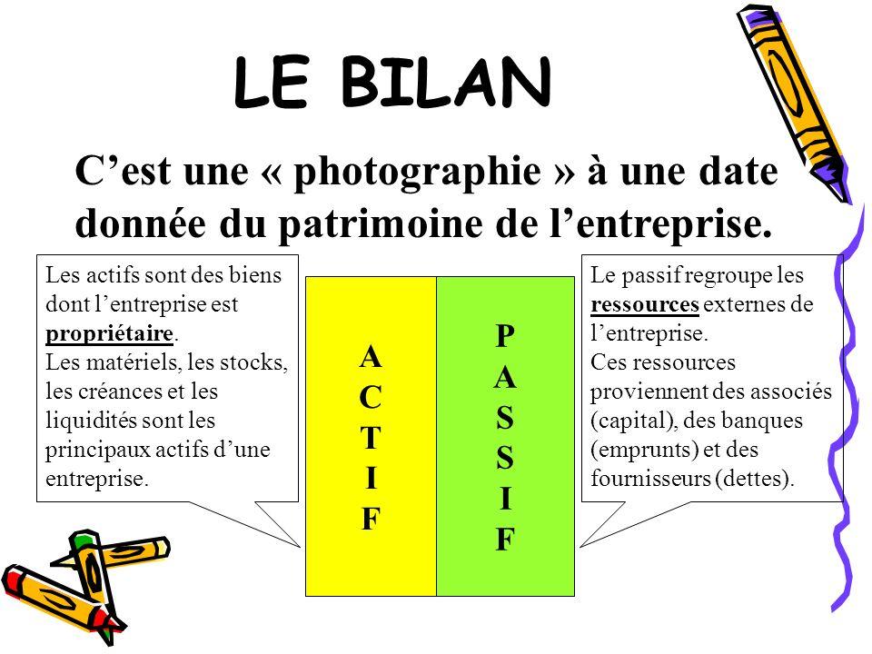 LE BILAN Cest une « photographie » à une date donnée du patrimoine de lentreprise. PASSIFPASSIF ACTIFACTIF Les actifs sont des biens dont lentreprise