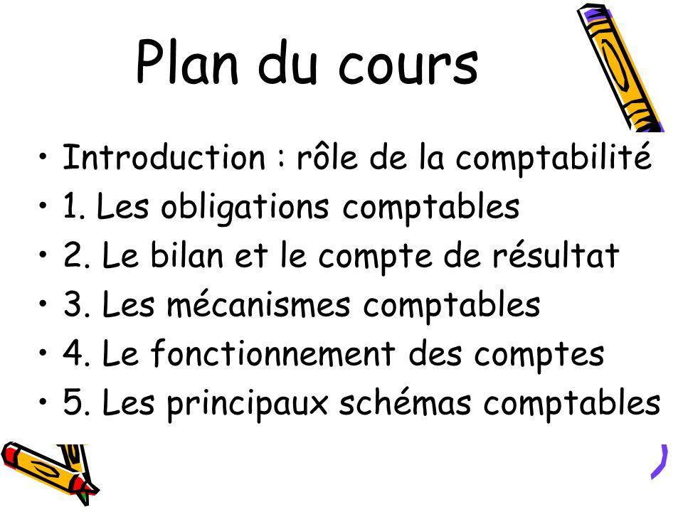 Plan du cours Introduction : rôle de la comptabilité 1. Les obligations comptables 2. Le bilan et le compte de résultat 3. Les mécanismes comptables 4