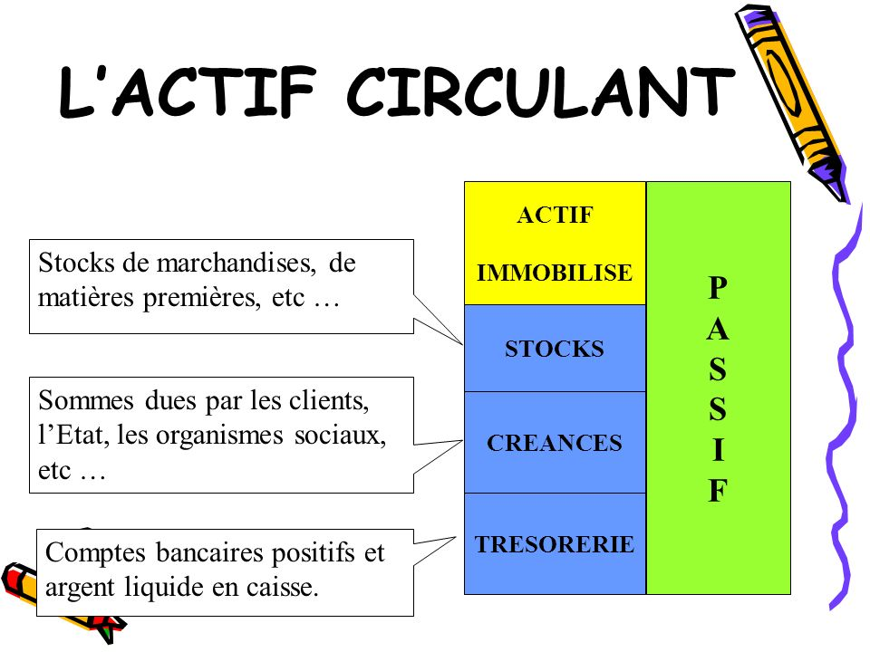 LACTIF CIRCULANT PASSIFPASSIF Stocks de marchandises, de matières premières, etc … STOCKS Sommes dues par les clients, lEtat, les organismes sociaux,