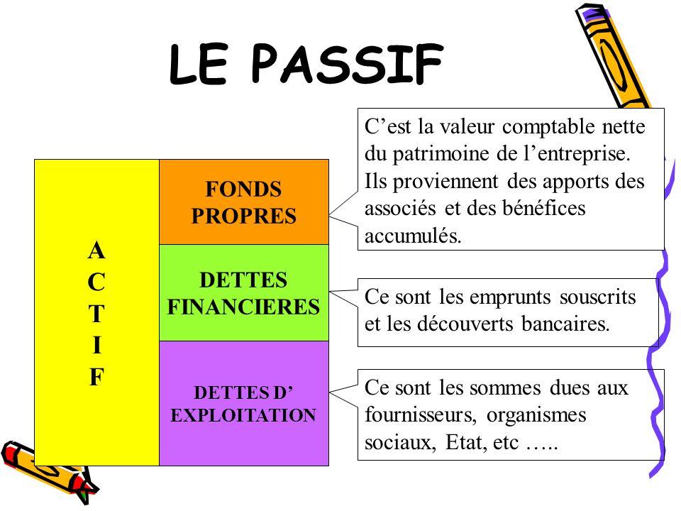 LE PASSIF Cest la valeur comptable nette du patrimoine de lentreprise. Ils proviennent des apports des associés et des bénéfices accumulés. Ce sont le