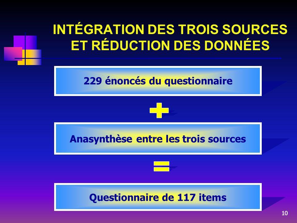 10 INTÉGRATION DES TROIS SOURCES ET RÉDUCTION DES DONNÉES 229 énoncés du questionnaire Anasynthèse entre les trois sources Questionnaire de 117 items
