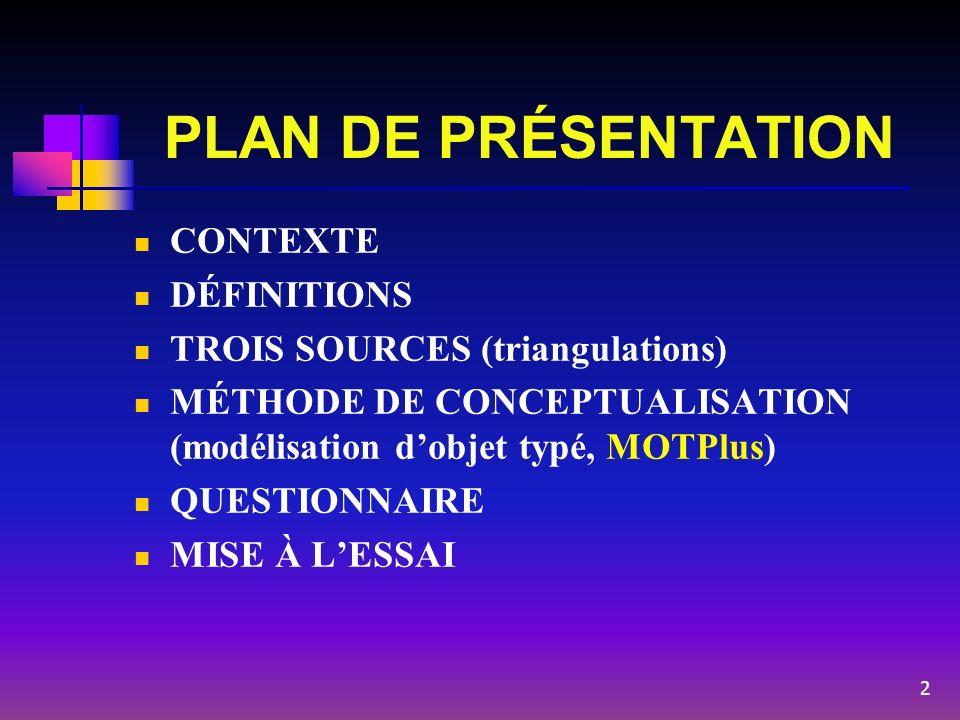 PLAN DE PRÉSENTATION CONTEXTE DÉFINITIONS TROIS SOURCES (triangulations) MÉTHODE DE CONCEPTUALISATION (modélisation dobjet typé, MOTPlus) QUESTIONNAIR