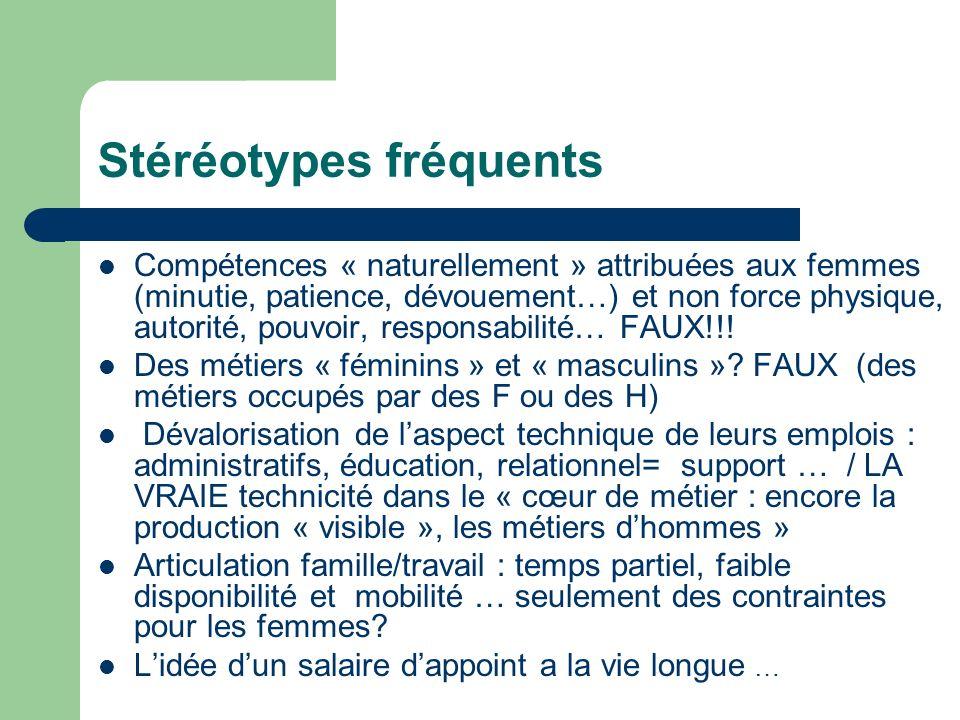 Stéréotypes fréquents Compétences « naturellement » attribuées aux femmes (minutie, patience, dévouement…) et non force physique, autorité, pouvoir, responsabilité… FAUX!!.