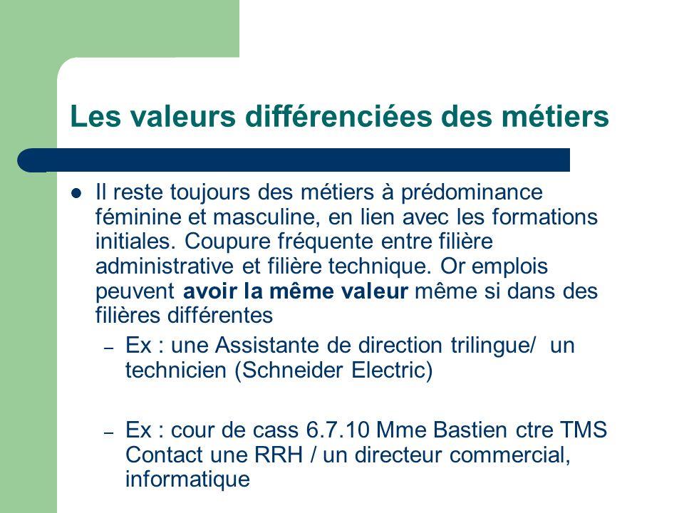 Les valeurs différenciées des métiers Il reste toujours des métiers à prédominance féminine et masculine, en lien avec les formations initiales.