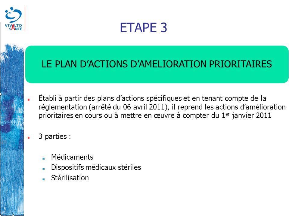 ETAPE 3 LE PLAN DACTIONS DAMELIORATION PRIORITAIRES Établi à partir des plans dactions spécifiques et en tenant compte de la réglementation (arrêté du