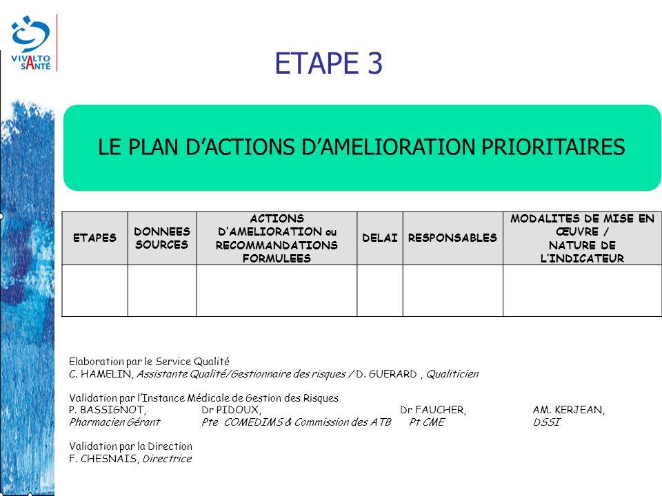 ETAPE 3 LE PLAN DACTIONS DAMELIORATION PRIORITAIRES ETAPES DONNEES SOURCES ACTIONS DAMELIORATION ou RECOMMANDATIONS FORMULEES DELAIRESPONSABLES MODALI