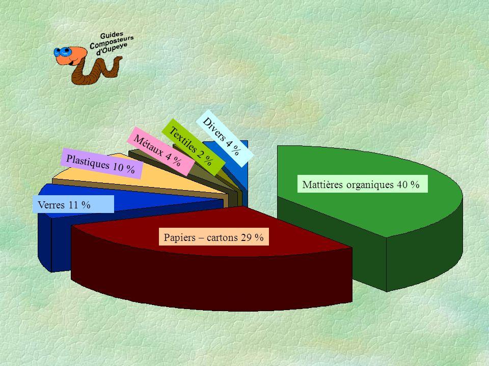 Mattières organiques 40 % Divers 4 % Textiles 2 % Métaux 4 % Plastiques 10 % Verres 11 % Papiers – cartons 29 %