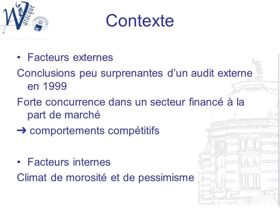 Contexte Facteurs externes Conclusions peu surprenantes dun audit externe en 1999 Forte concurrence dans un secteur financé à la part de marché compor