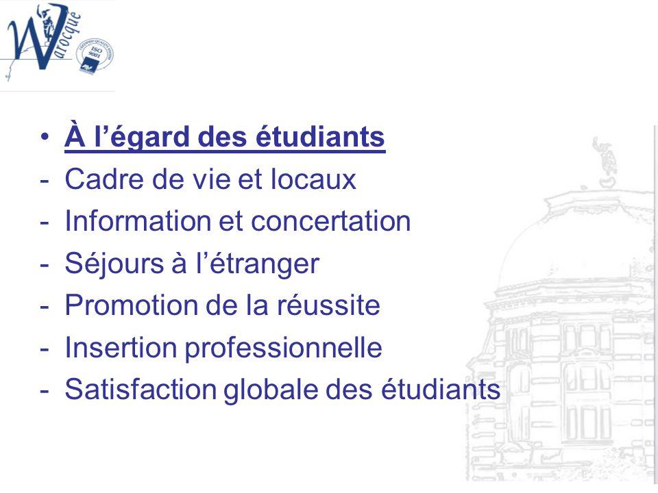 À légard des étudiants -Cadre de vie et locaux -Information et concertation -Séjours à létranger -Promotion de la réussite -Insertion professionnelle