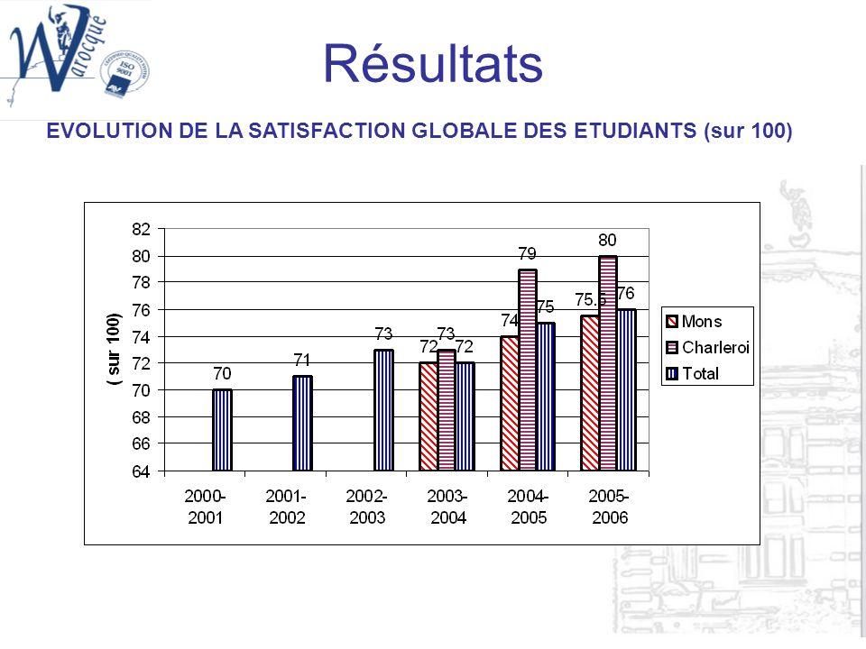 Résultats EVOLUTION DE LA SATISFACTION GLOBALE DES ETUDIANTS (sur 100)