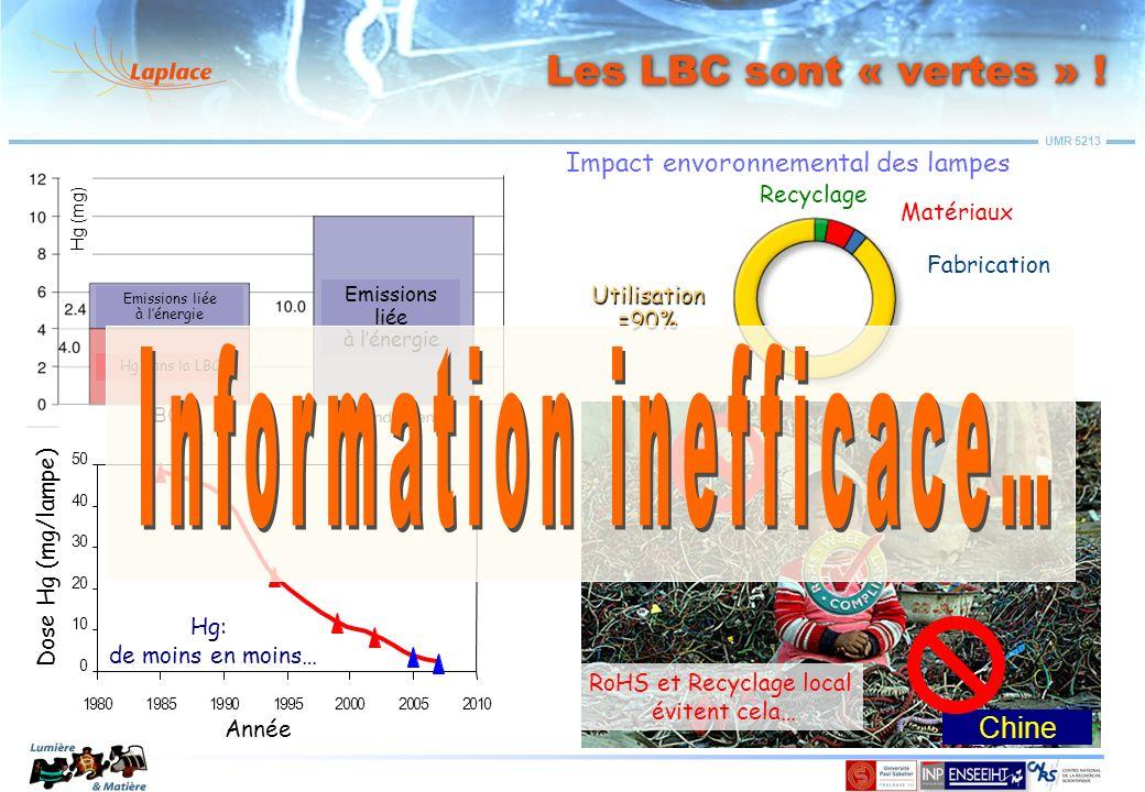 UMR 5213 Nouvelle équivalence proposée: 1 : 4 10 W LBC 40 W Incand.