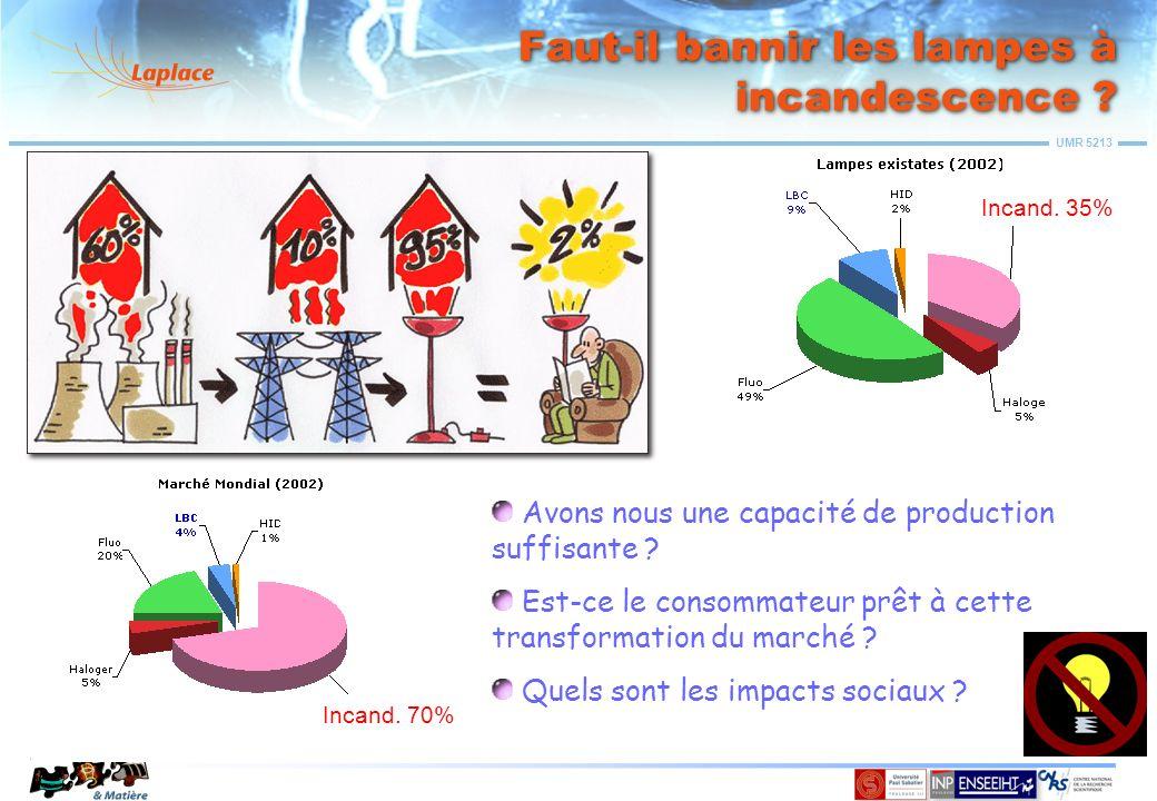UMR 5213 Il vaut mieux promouvoir des technologies efficaces… Lampe à Incandescence 10 - 14 lm/W Lampes basse consommation 30 - 65 lm/W Diodes électroluminescentes 30-40 lm/W