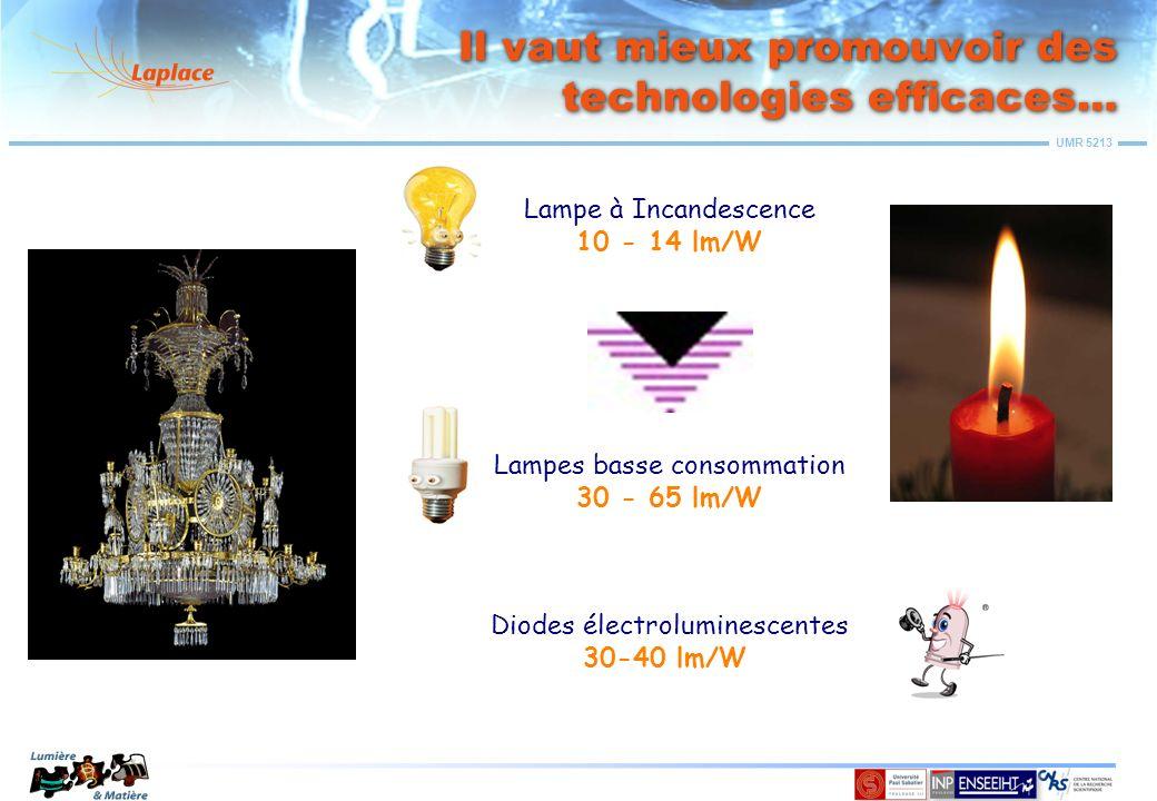 UMR 5213 Le secteur tertiaire: Des solutions qui ont fait leurs preuves T5 Diamètre 16 mm Efficacité lumineuse = 95 à 105 lm/W Ballast Eln Triphosphores Produit en expansion T12 Diamètre 38 mm Efficacité lumineuse = 40 à 65 lm/W Ballast EM Hallophosphates Produit en déclin T8 Diamètre 26 mm Efficacité lumineuse = 80 à 95 lm/W Ballast EM ou Eln Hallophosphates ou triphosphores Produit mature