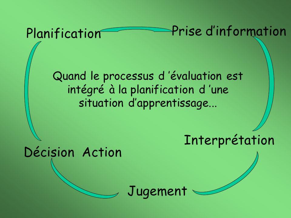 Quand le processus d évaluation est intégré à la planification d une situation dapprentissage... Planification Prise dinformation Interprétation Jugem