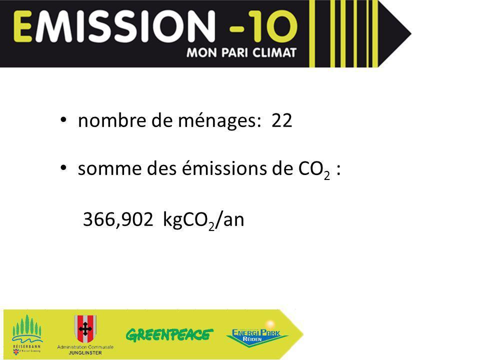 nombre de ménages: 22 somme des émissions de CO 2 : 366,902 kgCO 2 /an