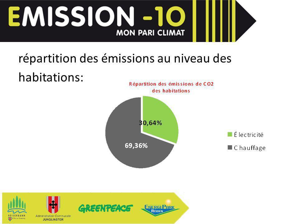 répartition des émissions au niveau des habitations: