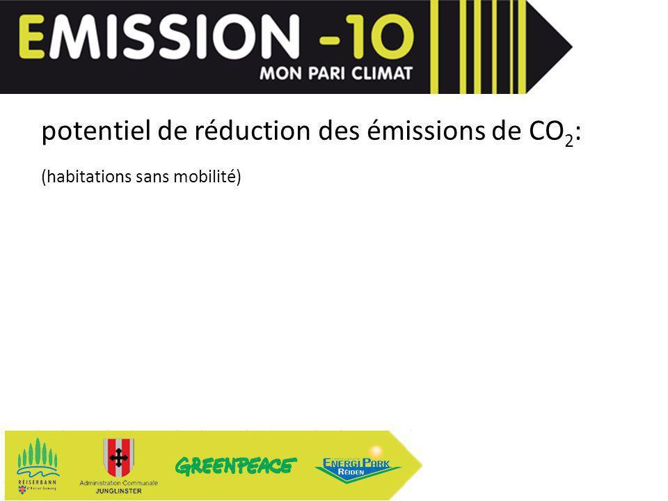 potentiel de réduction des émissions de CO 2 : (habitations sans mobilité)