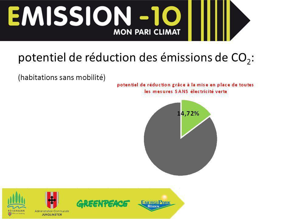 potentiel de réduction des émissions de CO 2 : (habitations sans mobilité) avec mobilité: 7,37%
