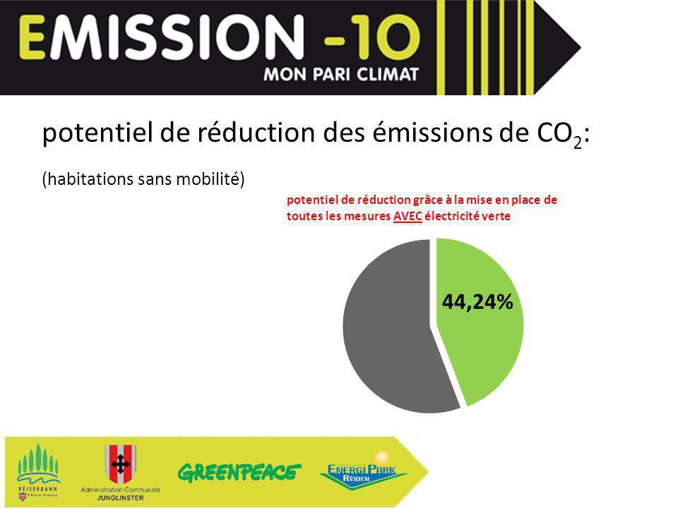 potentiel de réduction des émissions de CO 2 : (habitations sans mobilité) avec mobilité: 24,10% potentiel de réduction grâce à la mise en place de toutes les mesures AVEC électricité verte