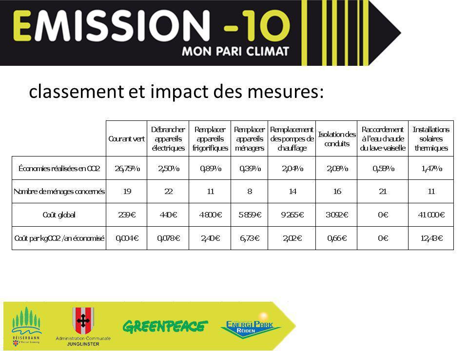 classement et impact des mesures: