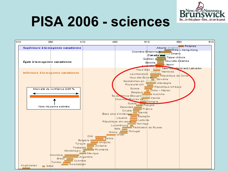 PISA 2006 - sciences