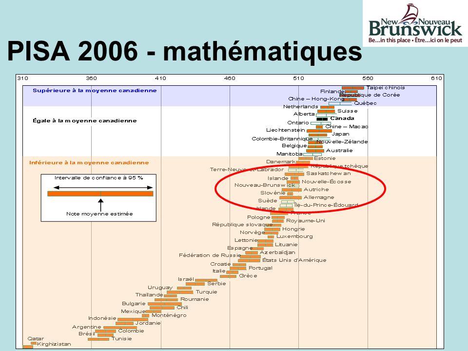 PISA 2006 - mathématiques