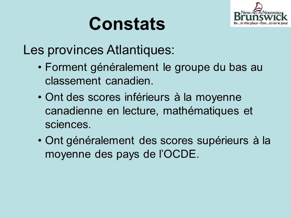 Constats Les provinces Atlantiques: Forment généralement le groupe du bas au classement canadien. Ont des scores inférieurs à la moyenne canadienne en