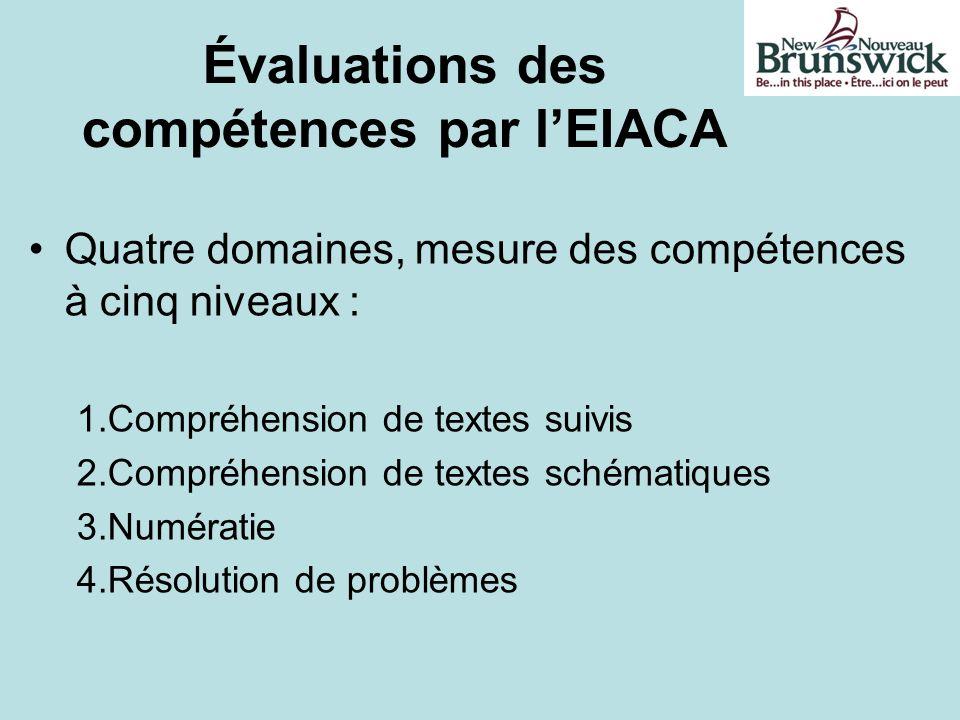 Évaluations des compétences par lEIACA Quatre domaines, mesure des compétences à cinq niveaux : 1.Compréhension de textes suivis 2.Compréhension de te